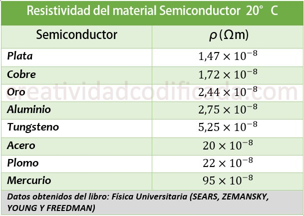Tabla de la resistividad de materiales semiconductores
